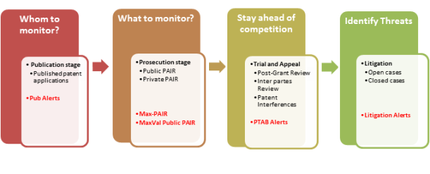 Patent Monitoring Life-cycle